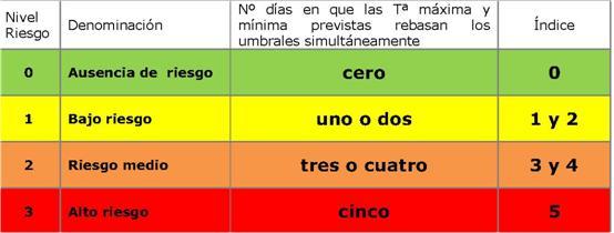 Sanidad activa avisos de riesgo para la salud por la previsión de altas temperaturas en varios municipios de Gran Canaria, Tenerife, La Palma y Fuerteventura