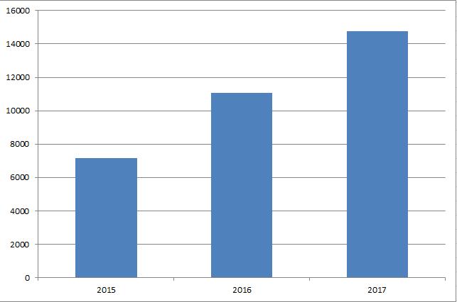 Total utdelning per år oktober 2017 Utdelningsstugan