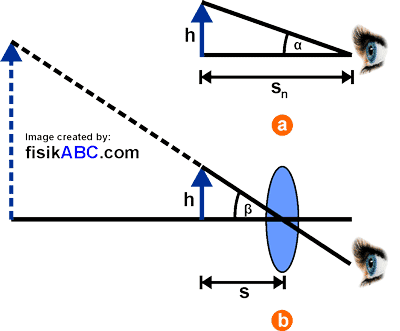 Perbesaran Anguler Lup Untuk Mata Berakomodasi Maksimum, Rumus, Gambar, Contoh Soal dan Pembahasan