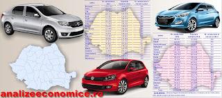 Topul județelor după numărul de autoturisme înmatriculate