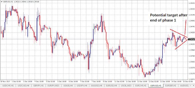 Fasa 1 Meeting Britan-EU Berakhir - Expect Strong Sterling