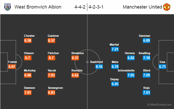 Possible Lineups, Team News, Stats – West Brom vs Manchester United