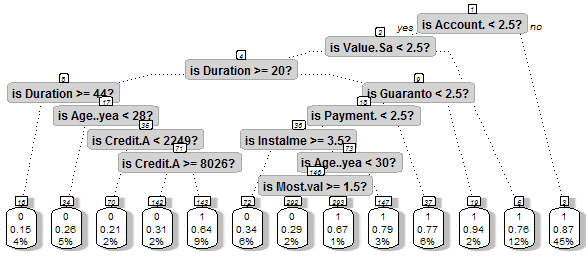 Decision Tree in R : Step by Step Guide