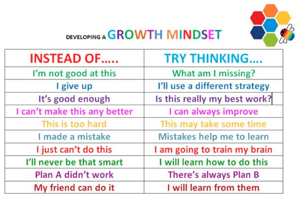 This Chart Highlights Phrases Students Can Use When Something Is Challenging Or New