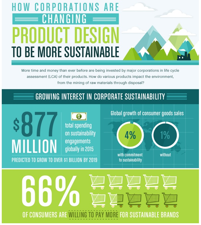 The green market oracle sustainability and life cycle for Sustainable home products
