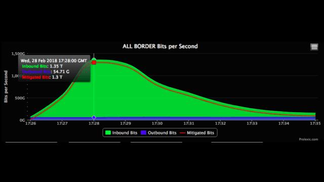 1.35Tbps: GitHub enfrentou o maior ataque de DDoS do mundo