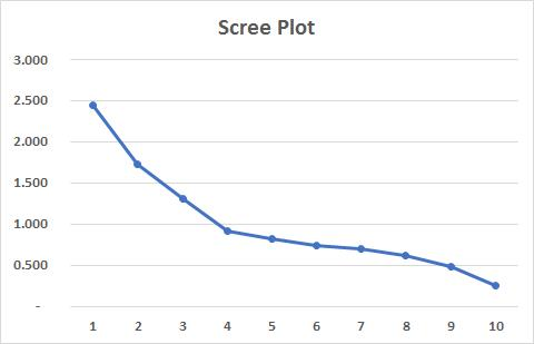 Scree Plot Principal Component Analysis