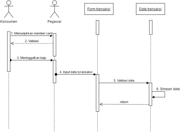 Sequence diagram class diagram dan use case sistem informasi laundry f catat transaksi use case diagram ccuart Images