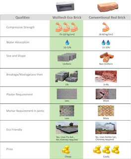 Why we prefer fly ash bricks as compared to clay bricks?