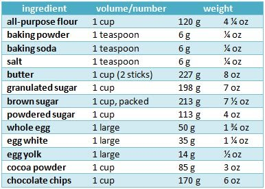 The Nonpareil Baker How To Measure