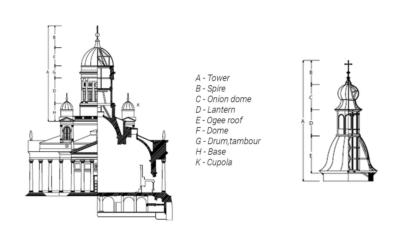 Architecture Basics Domes