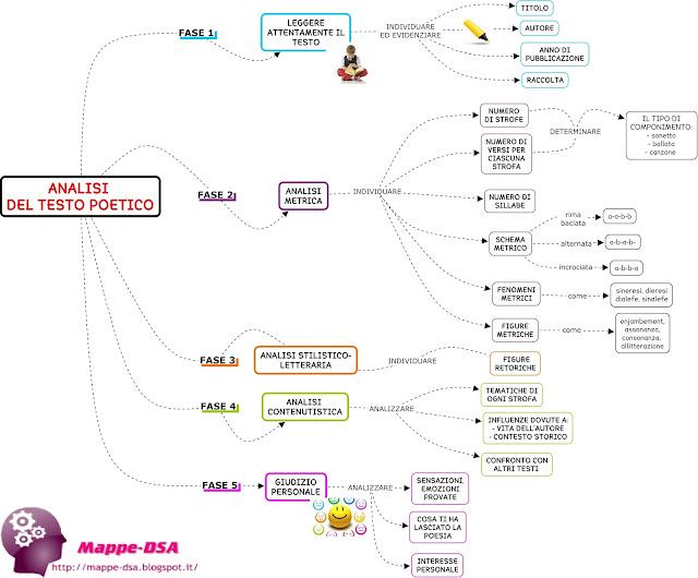 mappedsa mappa schema concettuale strumenti compensativi italiano poesia analisi testo poetico come si fa dsa disturbi specifici apprendimento analisi metrica analisi contenutistica giudizio personale commento figure retoriche figure metriche verso