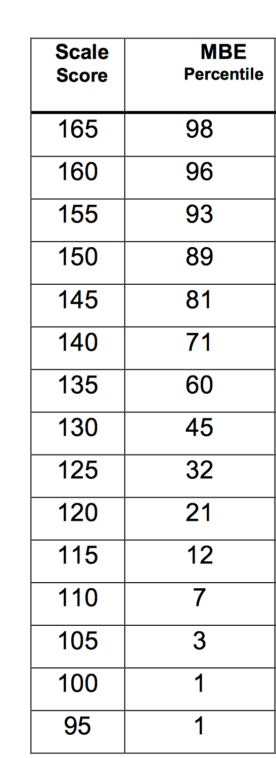 Silverman Bar Exam Tutoring: MBE Percentiles, February 2018