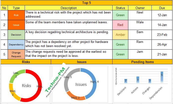 Weekly Status Report Template Excel Project Pending Items