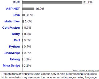 استخدام لغة php في مواقع الويب