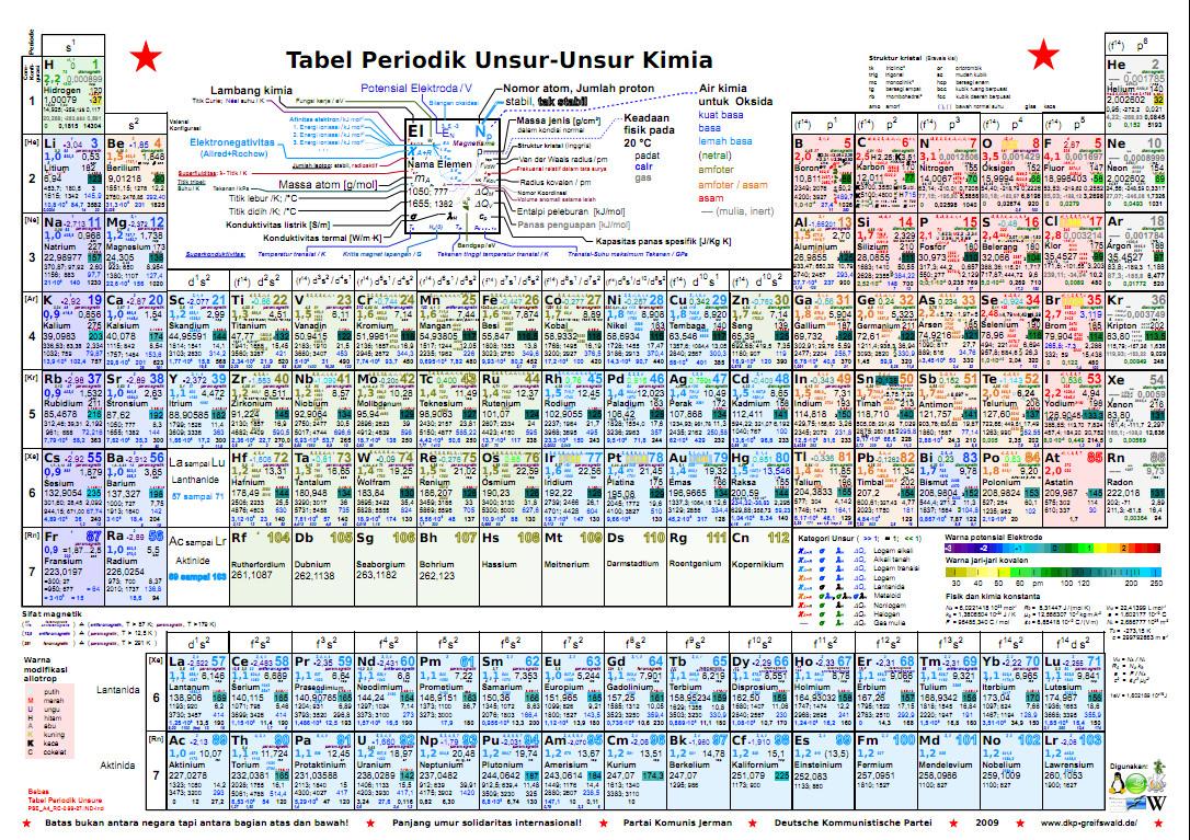 Cst4u gambar sistem periodik unsur g gambar sistem periodik unsur g urtaz Gallery