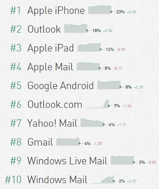 Email client market share & popularity