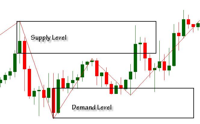 Teknik supply demand forex trading forex trading tutorial ppt