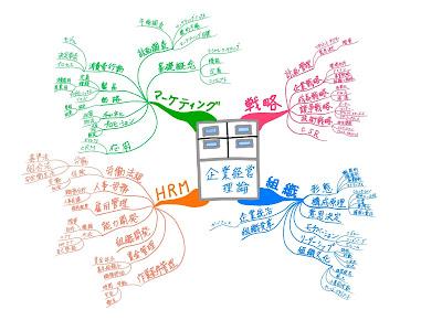 マインドマップ 「中小企業診断士試験科目 企業経営理論」 (作: 塚原 美樹) ~  内容の構造をとらえる