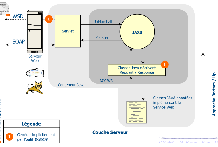 Best Practices Software engineering: 4 Develop Web services