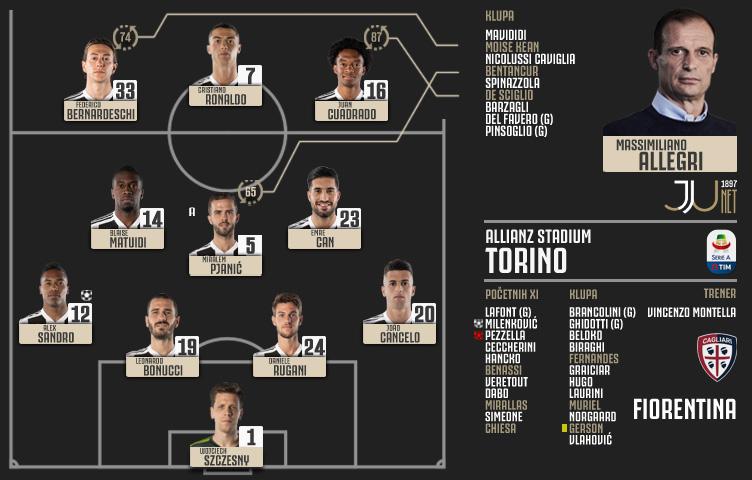 Serie A 2018/19 / 33. kolo / Juventus - Fiorentina 2:1 (1:1)
