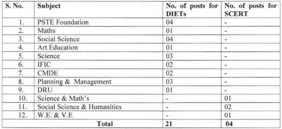 image : SCERT, Delhi Guest Lecturer Recruitment 2016-17 @ TeachMatters