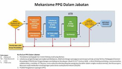 Jadwal Pelaksanaan Sergur PPGJ 2018