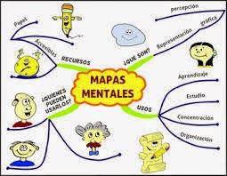 Historia De La Educacion Fisica Mapa Mental