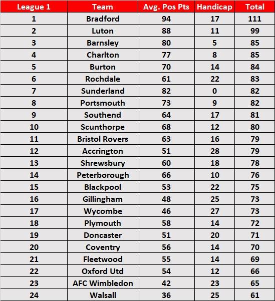 Predicted Season Handicap Table - League 1 2018/19