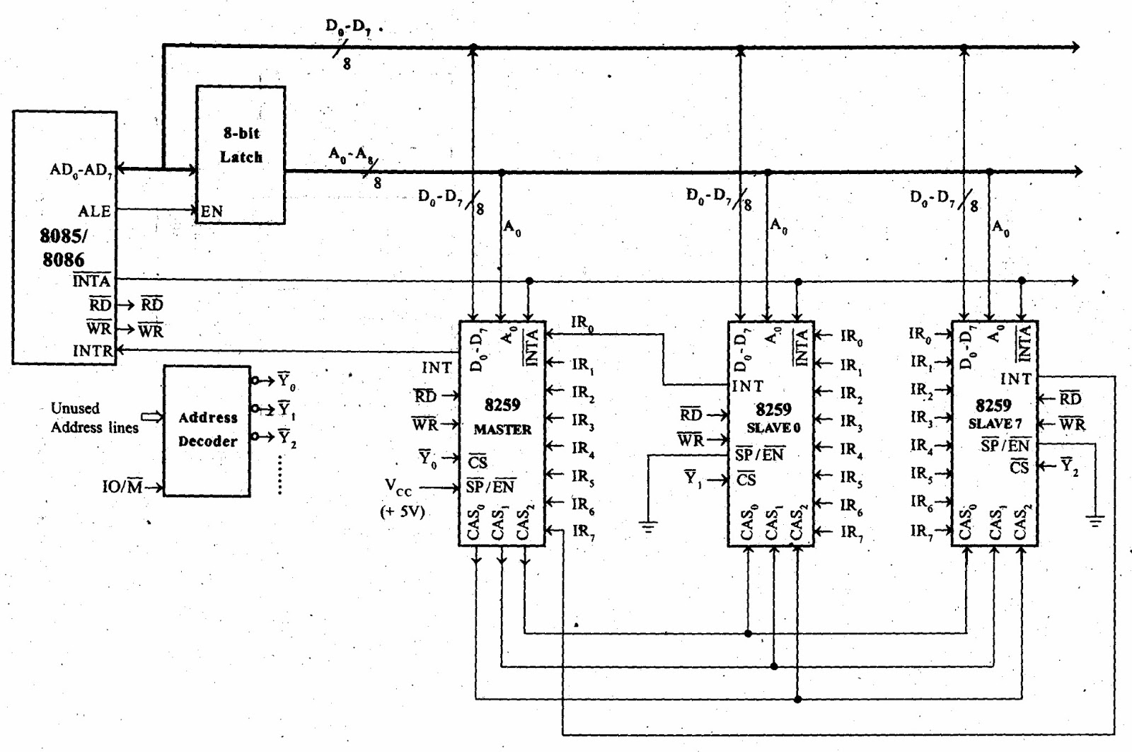 block diagram of intel 8259