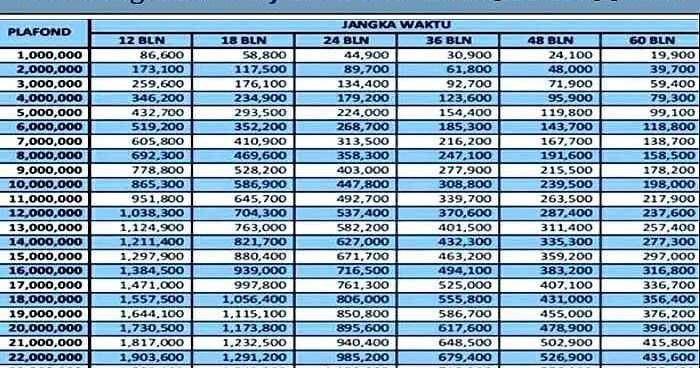 Tabel angsuran Kur BRI dan Syarat pengajuan 2019 | Ib BRI ...