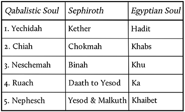 Egyptian and Qabalistic Parts of the Soul