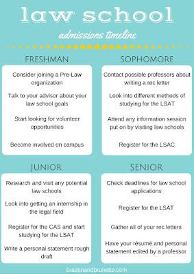 law school admissions timeline | brazenandbrunette.com