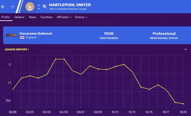 Hartlepool League History