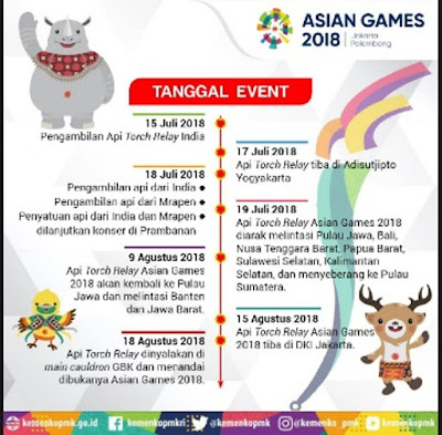 Perjalanan Api Obor Asian Games (sumber Menko PMK)