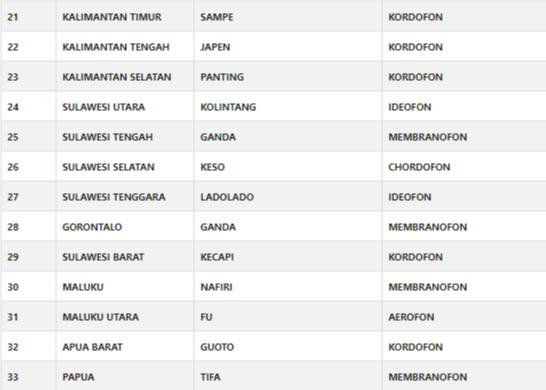 10 Nama Alat Musik Tradisional Indonesia yang Populer