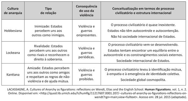 O quadro a seguir apresenta informações sobre as três culturas da anarquia