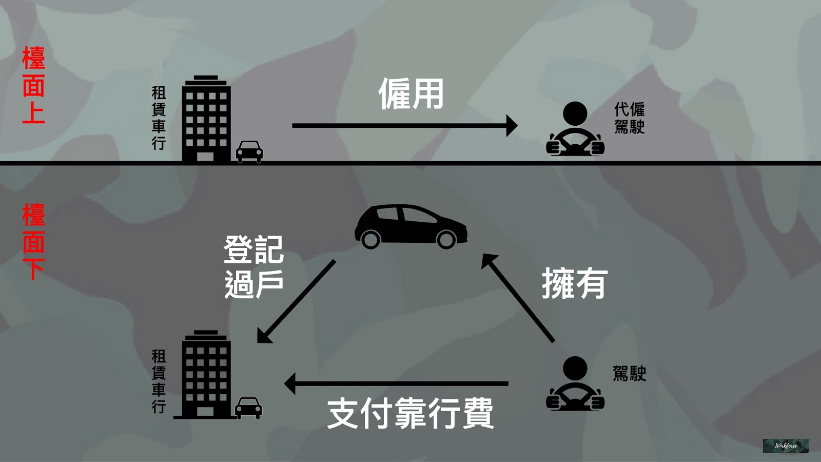 Uber靠行關係