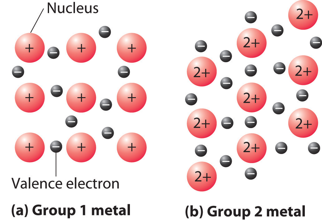 free electron theory of solids pdf