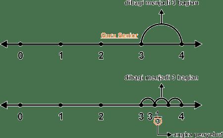 Cara menentukan letak pecahan pada garis bilangan contoh soal dan cara menentukan letak pecahan pada garis bilangan ccuart Images