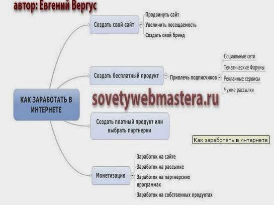 http://www.iozarabotke.ru/2014/04/pribyilnaya-shema-zarabotka-evgeniya-vergusa.html