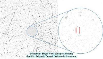Misteri Sinyal Aneh Luar Angkasa Wow! Terpecahkan