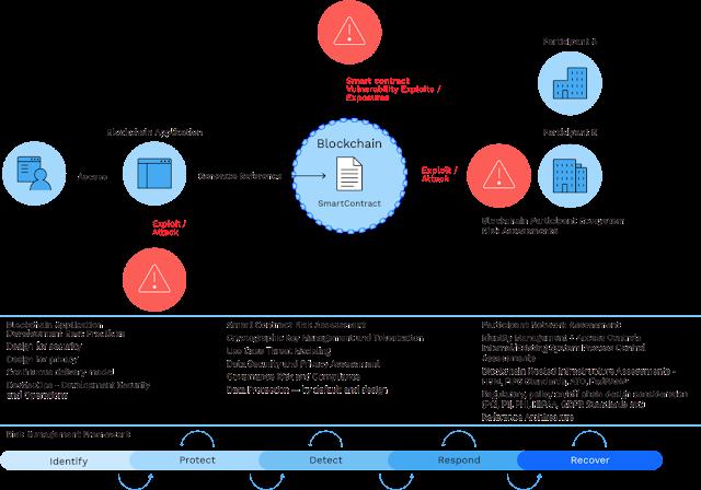 Blockchain secure, IBM Tutorials and Materials, IBM Certifications