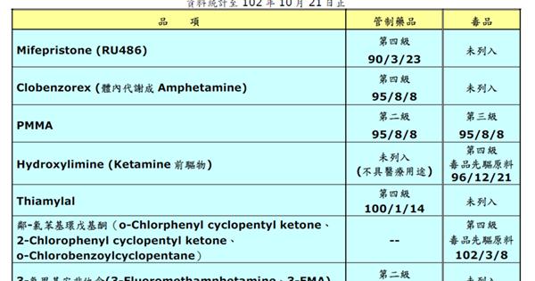 美時藥訊-管制藥品管理簡介 2014.03.06 - 美時小藥師