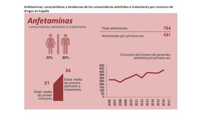 anfetaminas-consumidores-admitidos-tratamiento