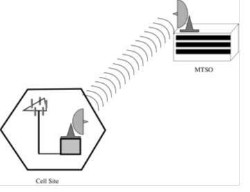 Communication Theory 5: Microwave and Radio Based System