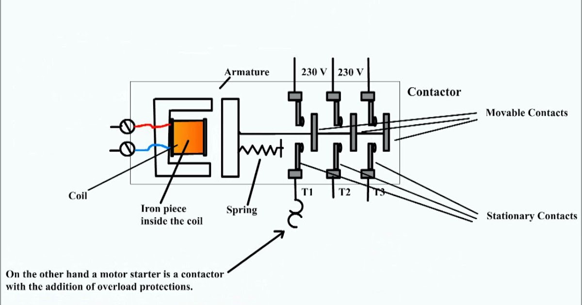 How Contactor Works