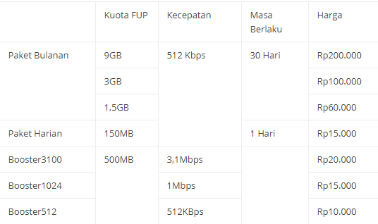 Paket Internet Smartfren Mifi