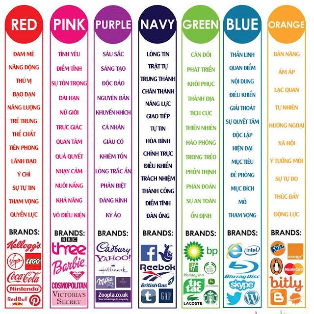 Ý nghĩa màu sắc của các Thương hiệu