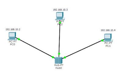 3 komputer yang di hubungkan menggunakan HUB